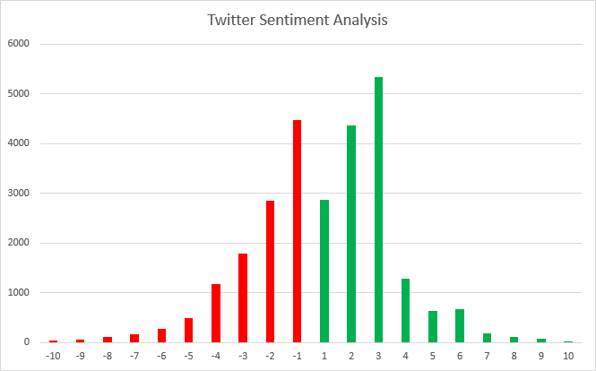 TwitterSentimentAnalysis